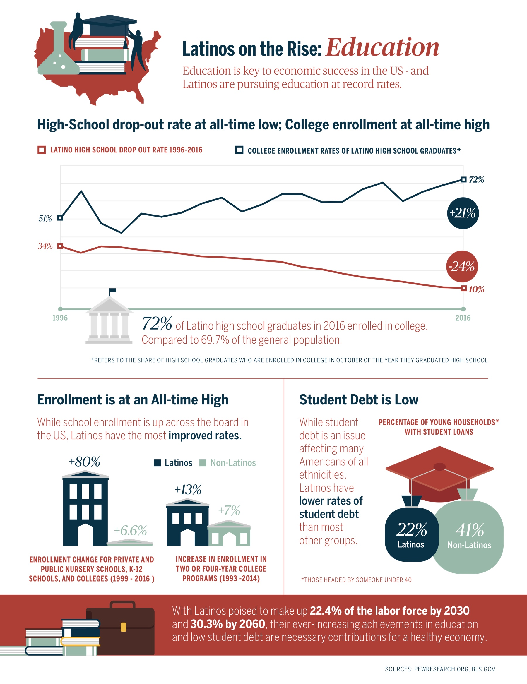 Education Latinos On The Rise