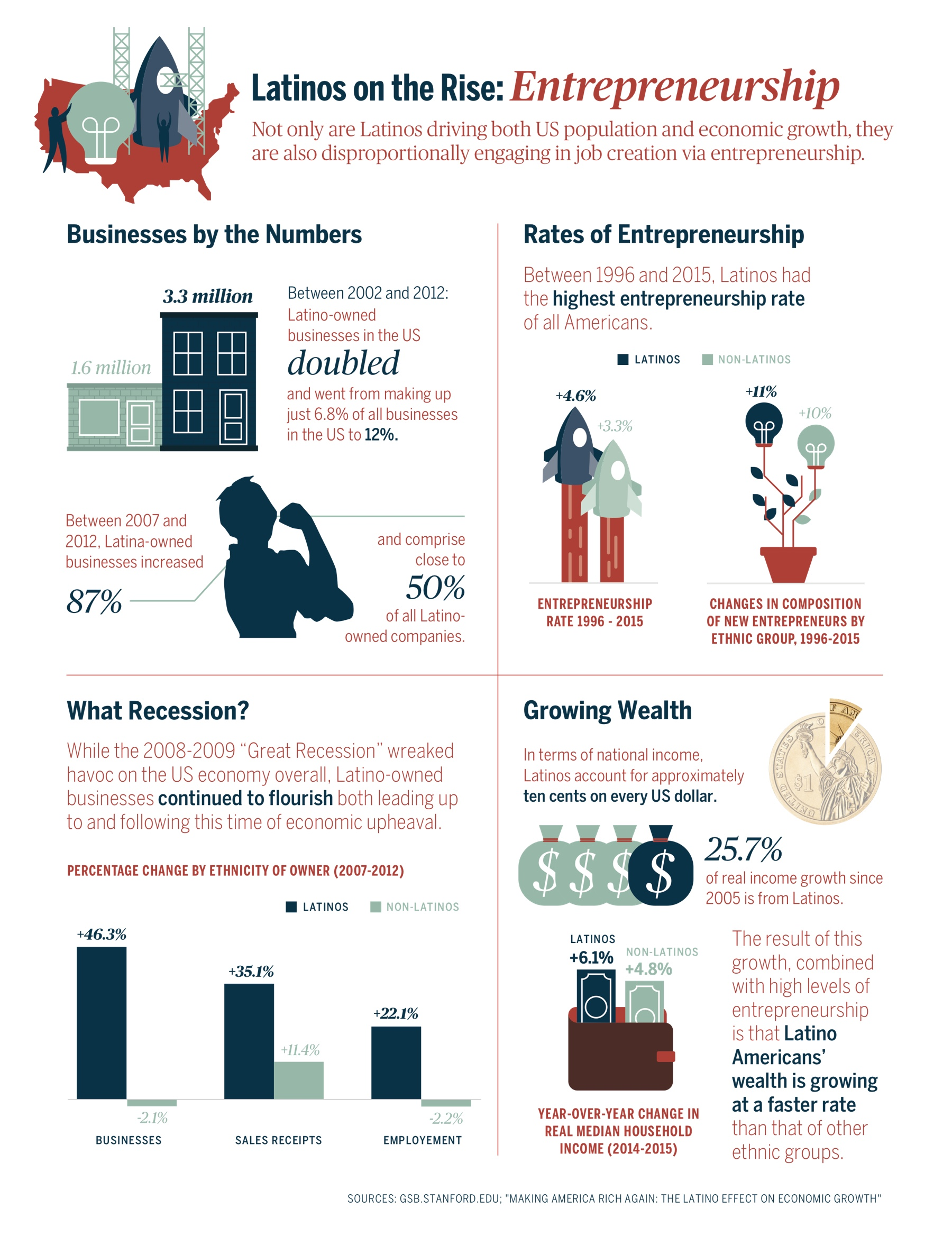 Entrepreneurship Latinos On The Rise