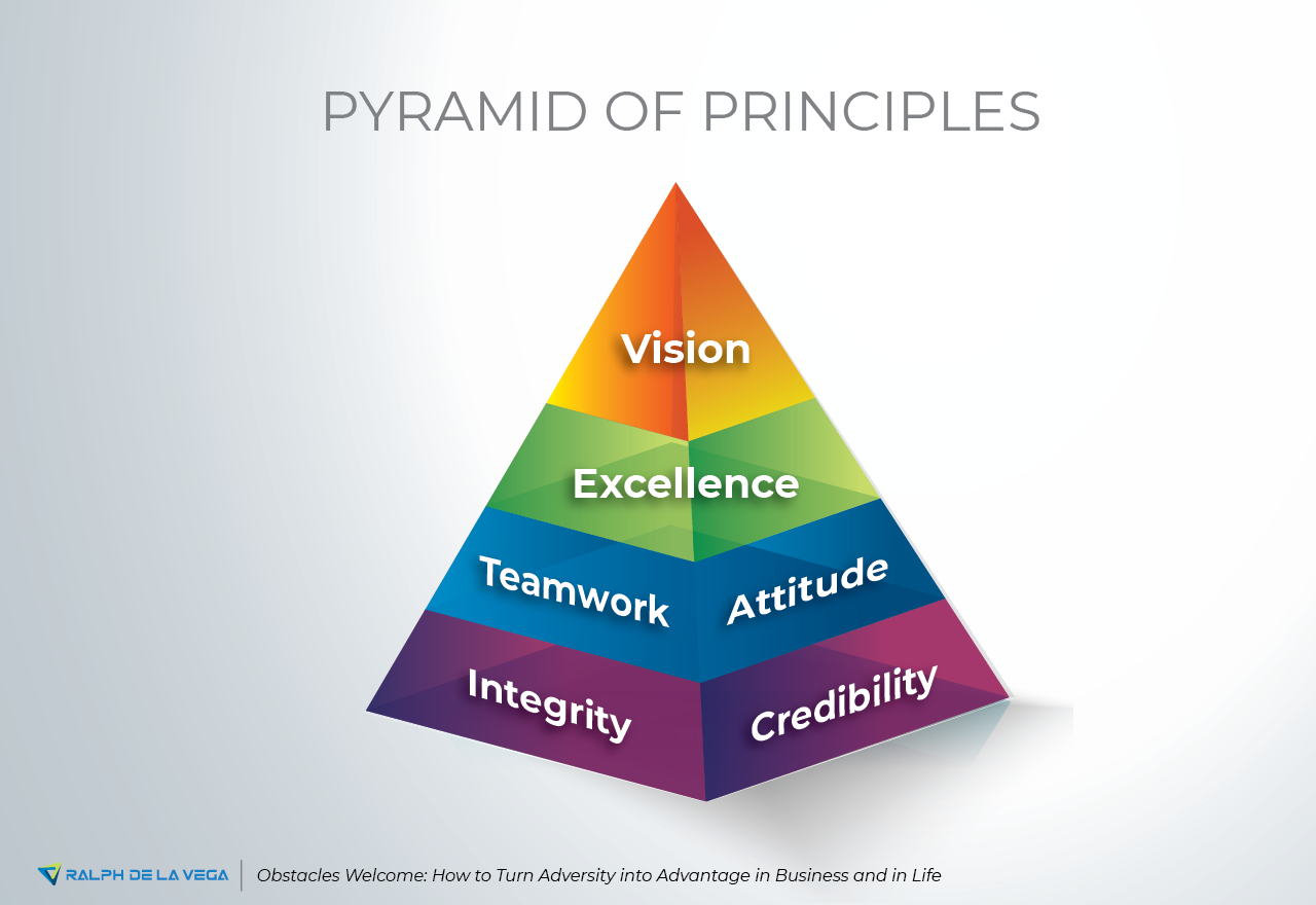 Pyramid Of Principles